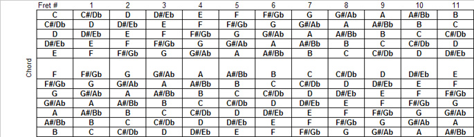 Capo Chord Chart submited images : Pic2Fly